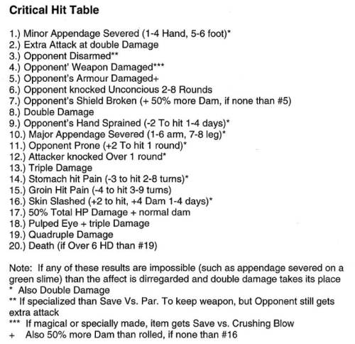 Critical Hit Table