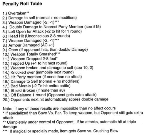 Penalty Roll (Critical Miss) Table